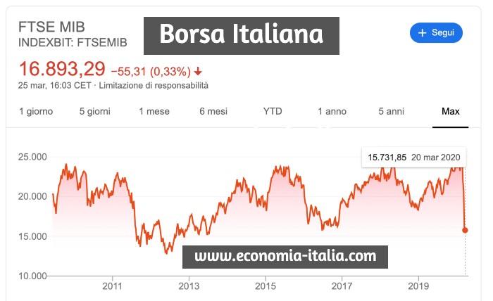Azioni Italiane da Comprare durante il Coronavirus