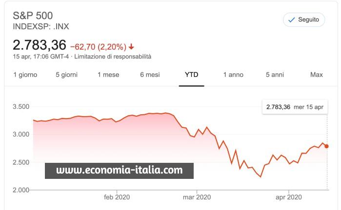 Perché il Mercato Azionario è tornato a Crescere?
