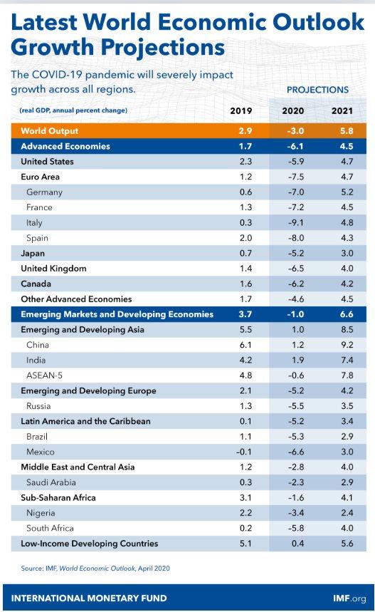 previsioni PIL italia