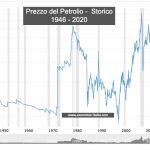 Prezzo del petrolio: WTI, Greggio e Brent e Grafico Storico