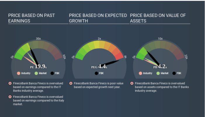 Rapporto Prezzo Azioni Utili di Fineco dopo l'amento del valore del titolo