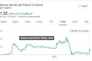 Azioni MPS in Rialzo dopo annuncio Bad Bank: + 12,88%