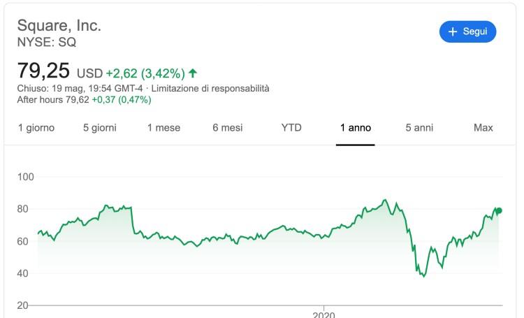 azioni da comprare oggi: square