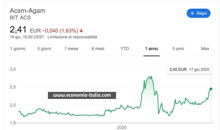 comprare azioni italiane acsm
