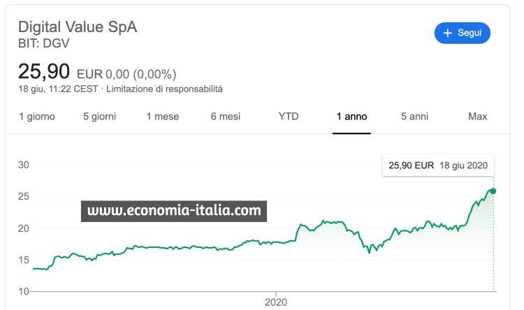 Migliori Azioni Italiane da Comprare digital value