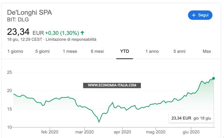 azioni italiane da comprare: de longhi