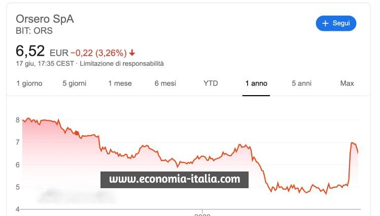 migliori azioni italiane da comprare