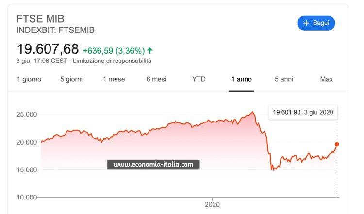 L'Italia riparte e la Borsa Vola: il 3 Giugno una svolta per l'economia e la finanza