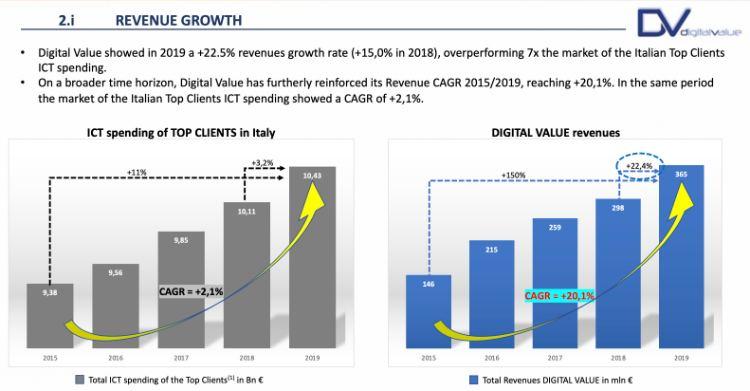conviene comprare azioni digital value?