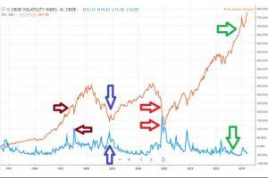 Indice VIX: cos'è e come si usa nel Trading per Investire in Borsa
