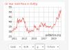 Oro al massimo storico: cosa sta succedendo?