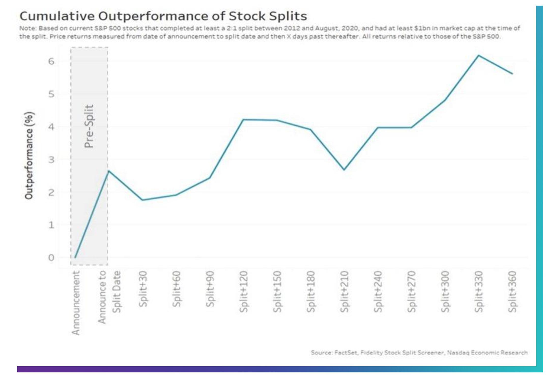 Frazionamento Azionario: Perché il Valore dei Titoli Aumenta