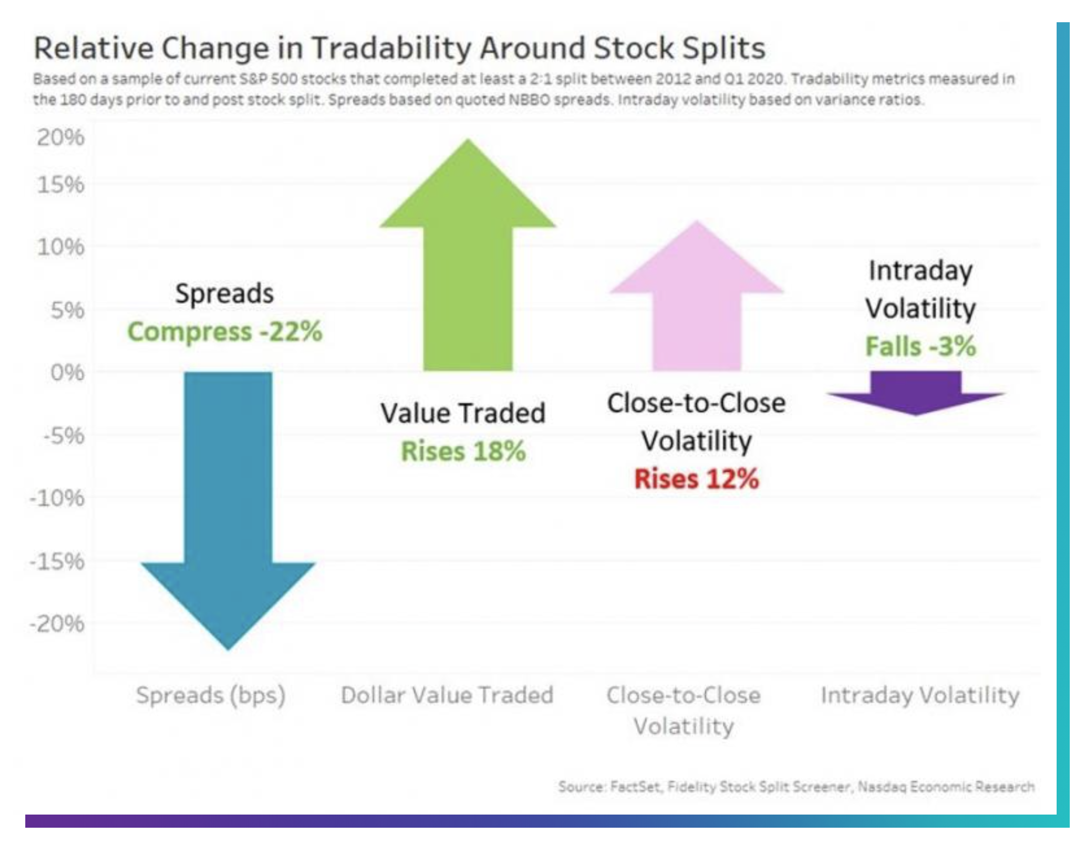 Frazionamento Azionario: cos'è