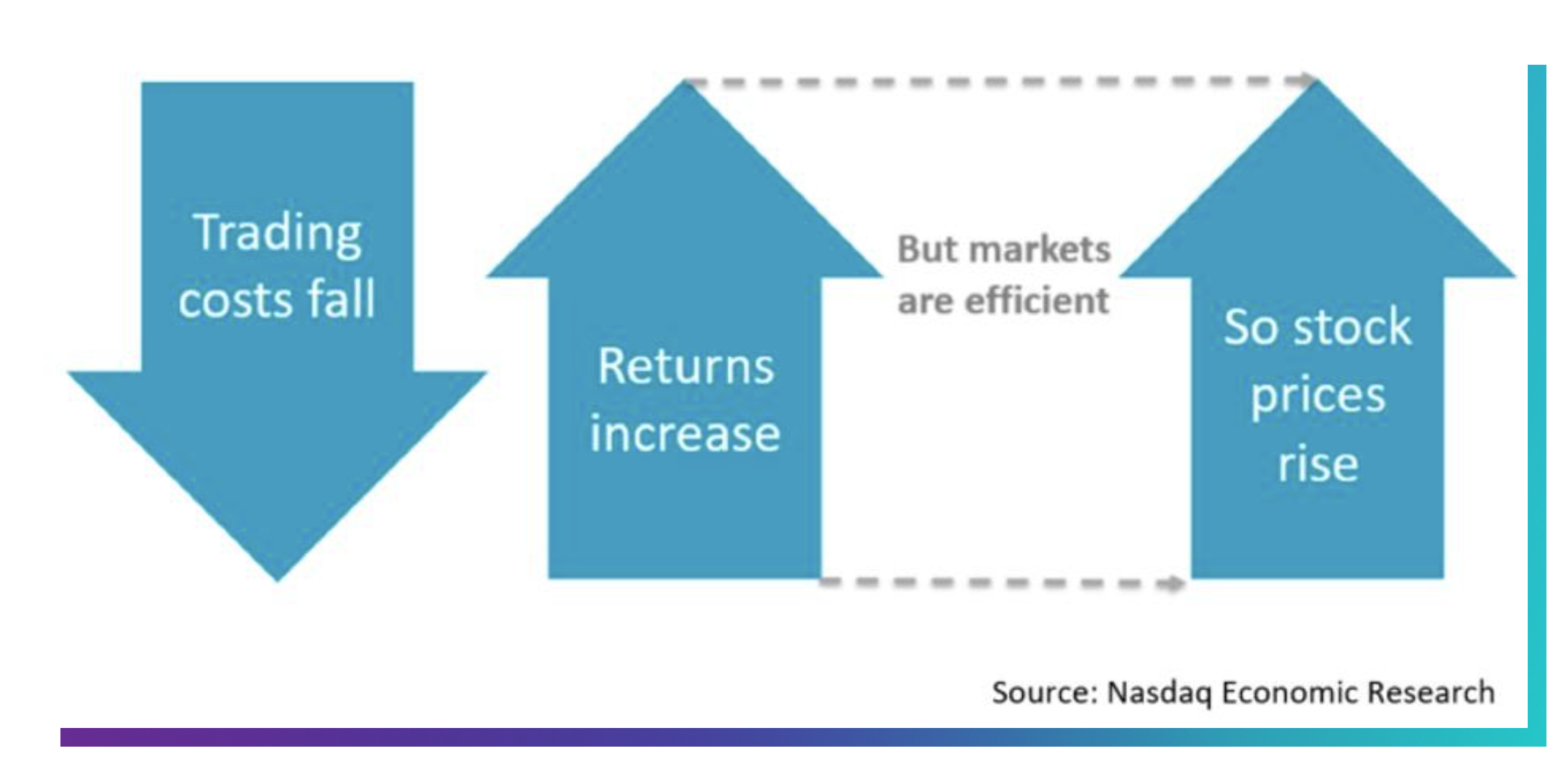 significato di frazionamento azionario