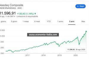Azioni con Dividendi sicuri e rendimenti sopra al 5% consigliate dagli analisti di Wall Street