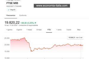 Mercati Finanziari: in Autunno forse la Fase Ribassista