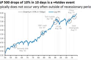 Correzione: Come Sfruttarla per Fare Ottimi Investimenti