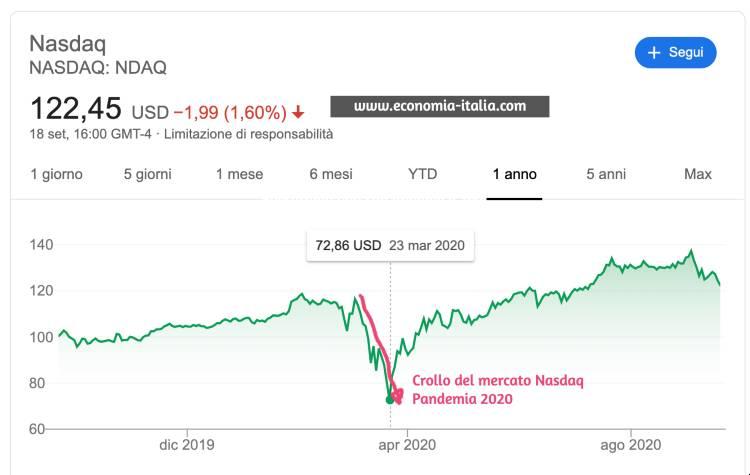 Come Guadagnare con il Crollo dei Mercati