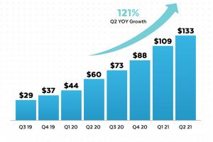 Azioni Snowflake oggi l'IPO conviene comprare queste azioni?