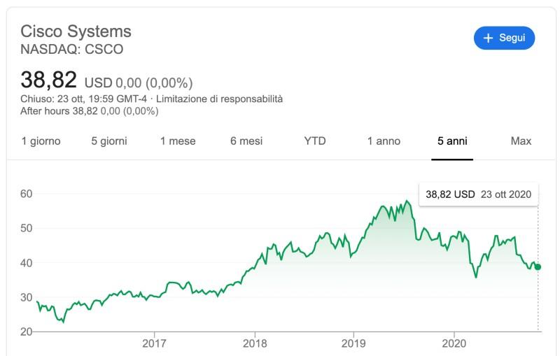 conviene comprare azioni cisco systems?