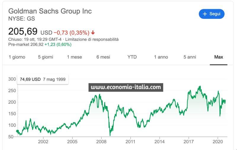 Azioni Goldman Sachs: Conviene Comprare per Investire nel 2021?