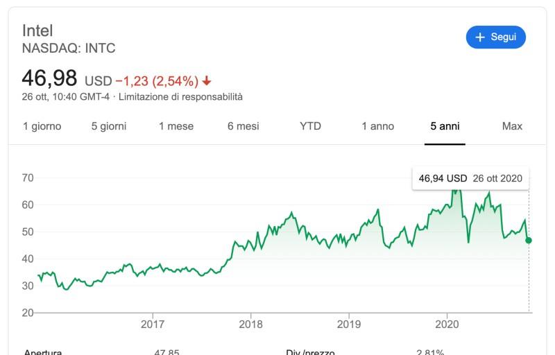 Comprare azioni Intel conviene?