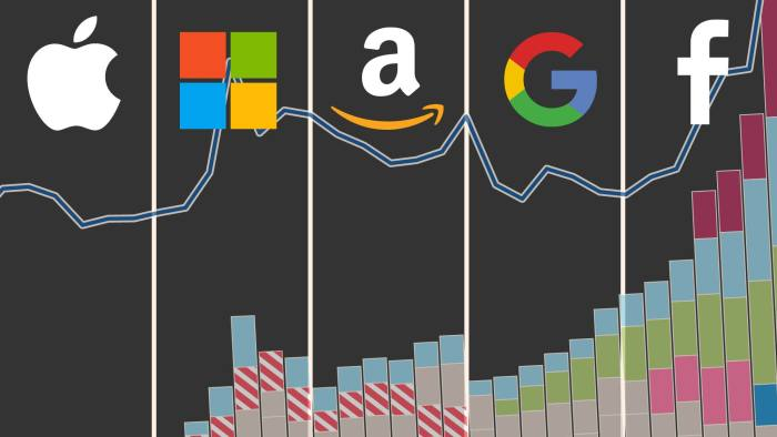 Migliori Azioni Tecnologiche da Comprare nel 2021