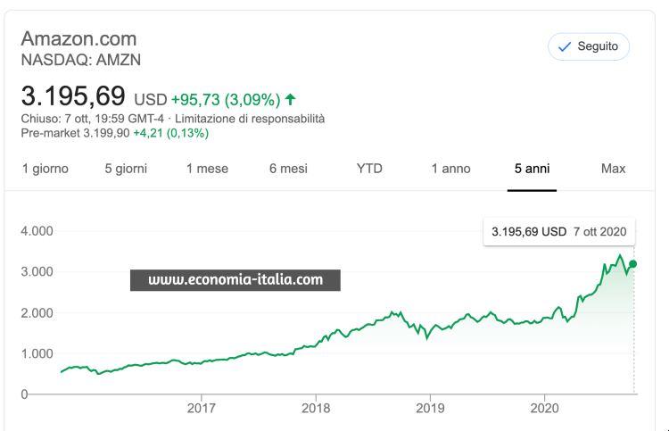 Investire in Amazon conviene ancora? I dividendi delle azioni sono sempre alti?
