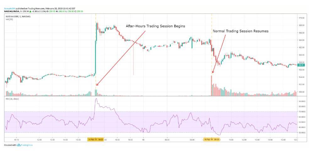 Trading After Our Cosa Significa e Perché è importante per fare investimenti