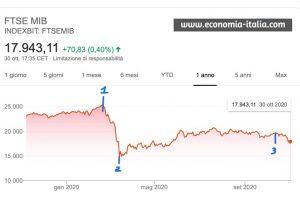 Covid ed Elezioni Americane: Occasione per Investimenti Redditizi