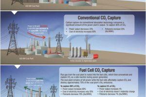 Comprare azioni FuelCell Energy per Investire nel 2021, Conviene?