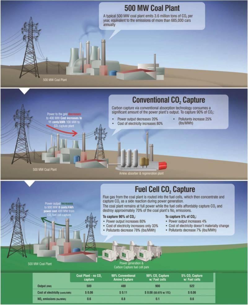 FuelCell Energy inc conviene investire?