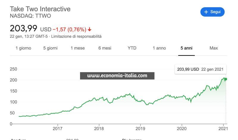migliori azioni di videogiochi da comprare nel 2021