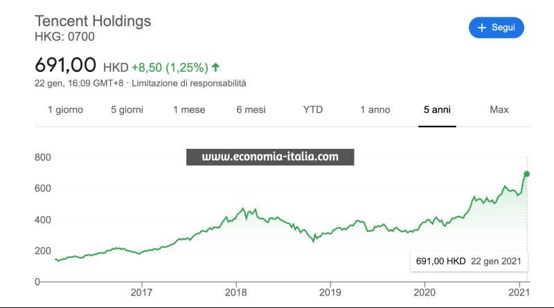 comprare azioni di videogiochi per investire conviene?
