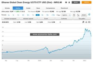 ETF iShares Global Clean Energy UCITS, Conviene Comprare? Opinioni