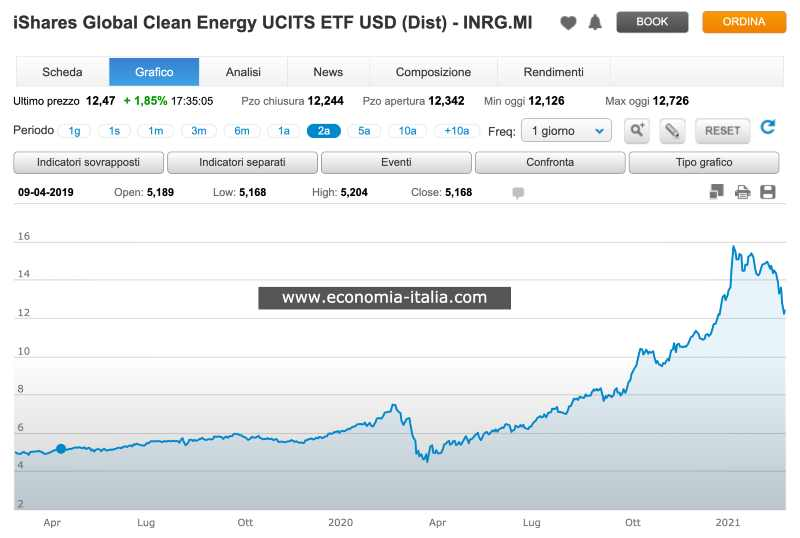 ETF iShares Global Clean Energy UCITS - INRG.M Conviene Comprare? Opinioni