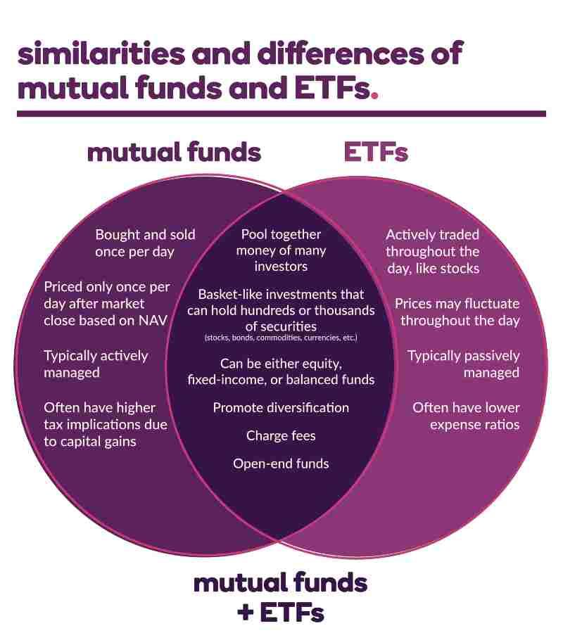 Migliori ETF su Crescita 2° trimestre 2021 per Investire Soldi