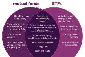 Migliori Fondi Comuni di Investimento ed ETF su cui Investire