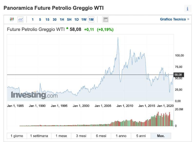 Migliori Azioni di Petrolio da Comprare in Questo Momento