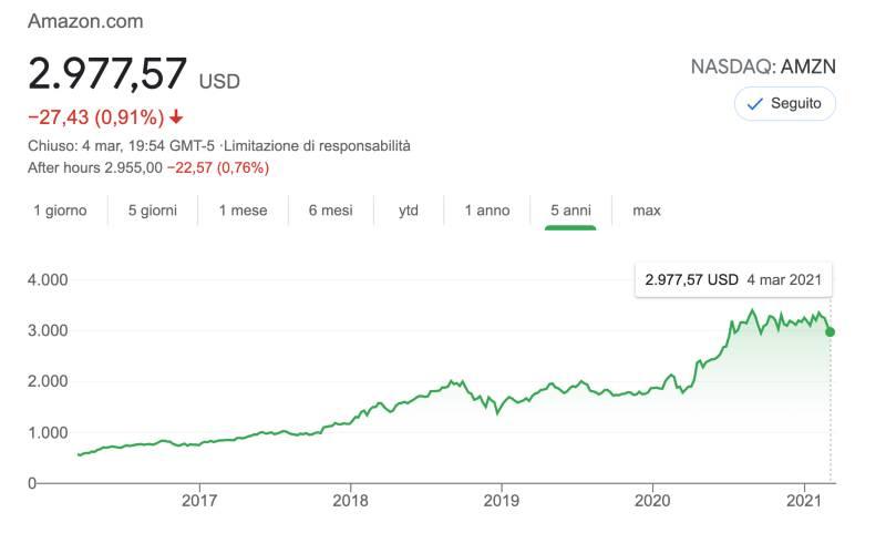 4 Azioni Sicure da Comprare per Investitori principianti