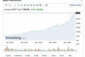 Investire in ETF per Far Crescere la Pensione