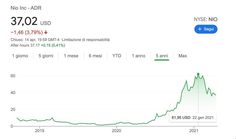 Azioni NIO: Conviene investire? Perchè stanno perdendo così tanto?