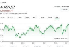 La Bolla dei Mercati Finanziari è Reale oppure no? Dobbiamo disinvestire?