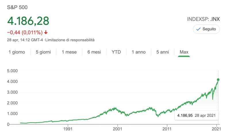 i mercati finanziari sono in bolla?