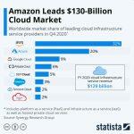 Investire in Azioni di Cloud Computing Conviene? I Titoli legati al Cloud Computing