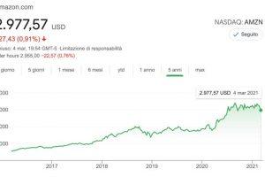 Investimenti Azionari Migliori: i Titoli in Crescita nel 2021
