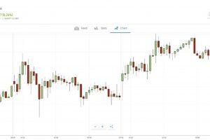 Investire in Oro con eToro Guida Completa e Opinioni