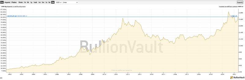 Investire in Oro con eToro Guida Completa