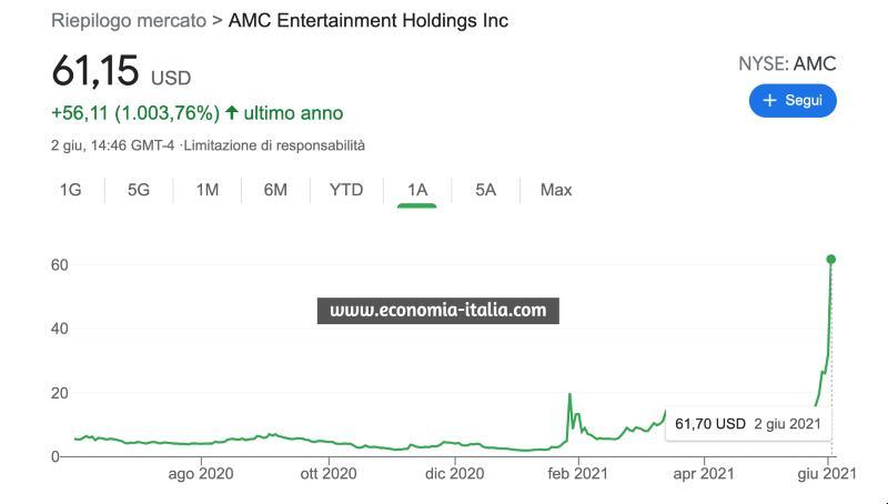Azioni AMC Conviene Comprare? Le Azioni su cui Investire oggi