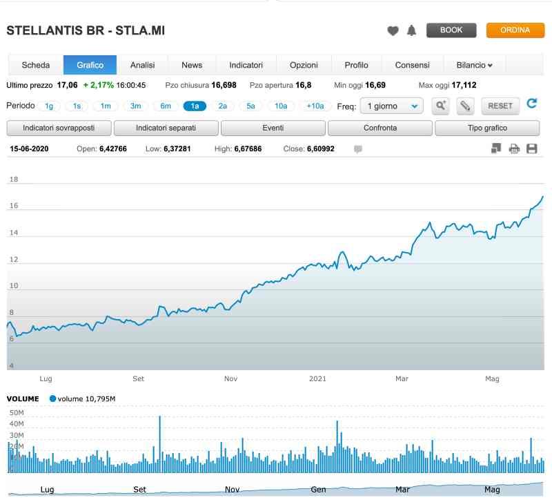 Le Azioni Stellantis Guadagnano un + 200% in 1 anno